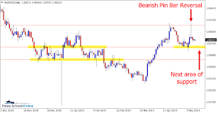 Aud Nzd Chart Investing Next Major Test For Bicoin Is 7400 Area Investing Com