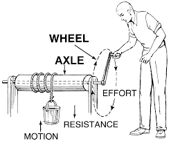 Wheel and axle activity using pencils and thread spools a wheel with a rod called an axle through its center lifts or moves loads