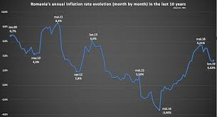 Chart Of The Week Romanias Inflation Rate To Stabilise