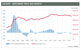 Calgary House Price History Chart Calgary Real Estate Market Trends 2019