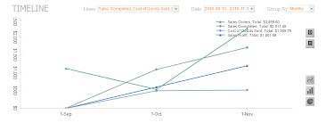 Inventory Charts And Graphs Utilizing The Inflow On Premise Dashboard Support Inflow