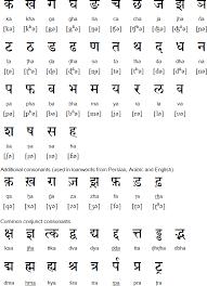 Hindi Alphabet Pronunciation And Language Hindi Language