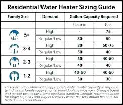 Gas Line Size For Stove Fanhuddle Co