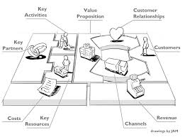business model how to make a business model canvas