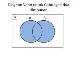 Diagram Venn Gabungan Jika A Huruf Pembentuk Kata Iren Dan B Pembentuk Kata