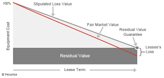 Vehicle Residual Value Chart What Is A Residual Value Guarantee What Is The Stipulated