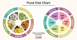 Diet Chart For Pcod Patient Pcod Diet Chart Lybrate