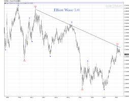 Euro Weekly Chart Impending Bull Or Bear Market Elliott