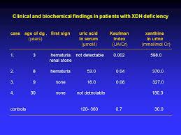 Uric Acid Range Chart Interpretive Uric Acid Level In Blood Chart Uric Acid Level
