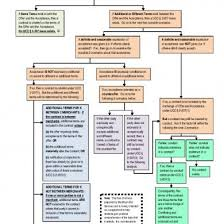 Ucc Article 2 Flow Chart Ucc 2 Outline Dvlrp28vow4z