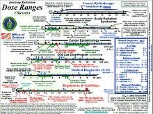 Radiation Levels Chart Sievert Wikipedia