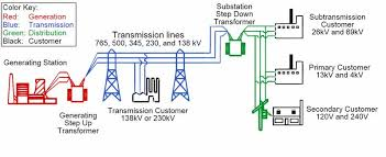 electric power diagram quick start guide of wiring diagram • electrical power grid structure and working electricaleasy com rh electricaleasy com electric wire diagram electric circuit diagram online