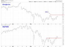 Kevins Market Blog Google Inc Goog Lagging The Market