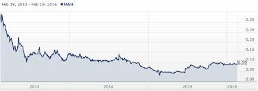 The Shareswatch Random Stocks Portfolio February 2016