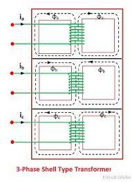 three phase transformer construction core & shell type 3 Phase Transformer Diagram three phase shell type transformer 3 phase transformer connection diagrams