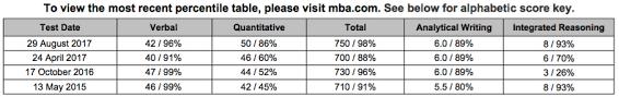 Gmat Club Forum Gmac Updated Its Gmat Score Percentiles