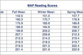 Map Testing Scores Chart 2018 Map Score Chart Unique Map Test Scores Chart Percentile