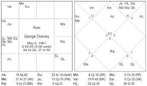 George Clooney Natal Chart Vedicforecast May 2009