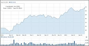 Facebook Stock Chart 10 Years Fb Stock Makes A Comeback Up 64 Is Fb A Good Buy Or