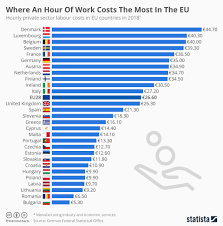 Labour Chart Chart Where An Hour Of Work Costs The Most In The Eu Statista