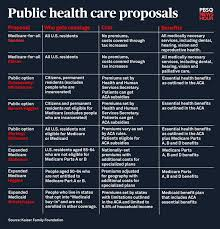 Medicare Comparison Chart Compare Democrats Many Medicare For All Proposals With This