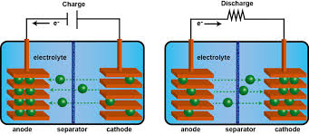 Battery Chemistry Comparison Chart Tomorrows Battery Technologies That Could Power Your Home