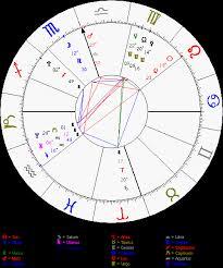 Capricorn Natal Chart Kylie Jenners Birth Chart The Lasting Trauma Of Losing A