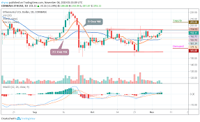 Eth Price Usd Chart Ethereum Price Prediction Eth Usd Price Corrects Downwards