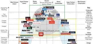 News Liberal Conservative Chart Baby Kissers And Whistle Stoppers Fake News