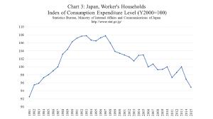 Deflationary Wonderland Of Japan And Inflationary Wonderland