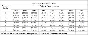 Level Poverty Everyone Are Usually Listed Here