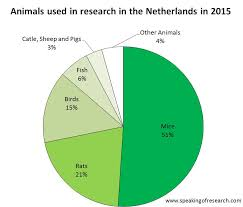 Animal Cruelty Charts The Netherlands Publishes 2015 Animal Research Statistics