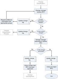 Change Management Change Management Process Flow Management