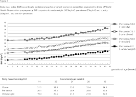 Weight Chart During Pregnancy In Kg Assessment Of Weight Gain During Pregnancy In General