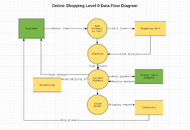 Manufacturing Process Flow Chart Pdf 56 Hand Picked Backup Process Flow Chart