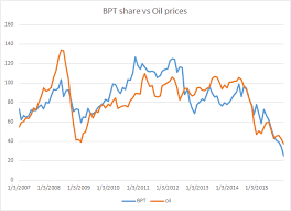 Bpt Share Prices Vs Oil Prices Free By 50