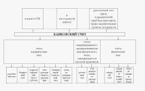 Банковские вклады курсовая Банковский вклад Обучение основам  Инструкция цб по вкладам