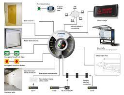 ics xm laser safety interlock schematic of laser safety interlock control system ics 15xm