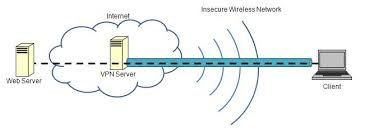 cafe cracks attacks on unsecured wireless networks overview of how vpns provide security over an unsecured wireless link