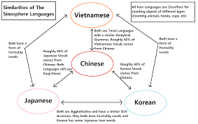 Chinese Alphabet A To Z Chart A Chart Of Similarities Between Japanese Korean Chinese