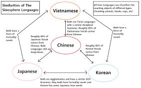 A Chart Of Similarities Between Japanese Korean Chinese