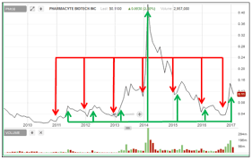 Ndev Stock Chart 227 Marijuana Stocks Not Even 1 Stock Is Trading Above The