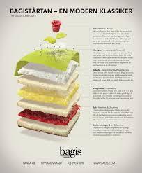 Prinsesstårta Princess Cakes In 2019 Cupcake Cakes Cake Cake