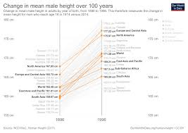 Chinese Height Weight Chart Human Height Our World In Data