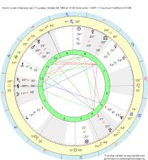 Birth Chart Erwin Linder Scorpio Zodiac Sign Astrology