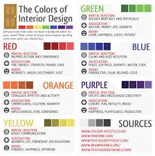 Paint Color Moods Chart The Colors Of Interior Design Visual Ly