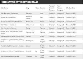 Hilton Category 3 Hotels Rouydadnews Info