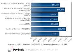 Healthcare Jobs Education Nurses Salaries