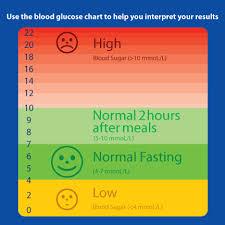 72 Qualified Normal Blood Sugar Levels For Infants