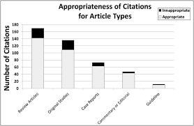 Appropriateness Of Pediatrics Case Reports Citations Case Reports